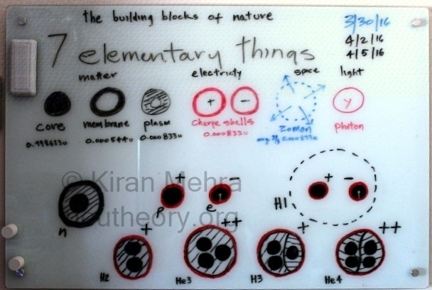 photograph of a white board with drawings of the seven elementary particles, and five of the seven primary objects in nature