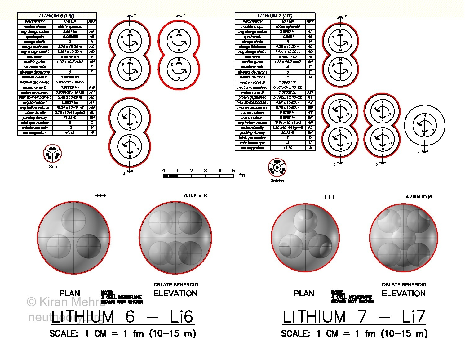 3D graphic images of deuteron and neutron cells clustering to form lithium-6 and lithium-7 nuclides
