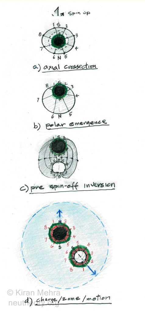 four drawings showing how the neutron core penetrates through the neutron membrane during the little bang to create electricity, space and motion