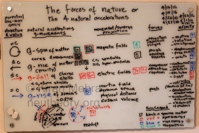 photograph of a white board with colored text listing the four g-movements or natural accelerations in nature