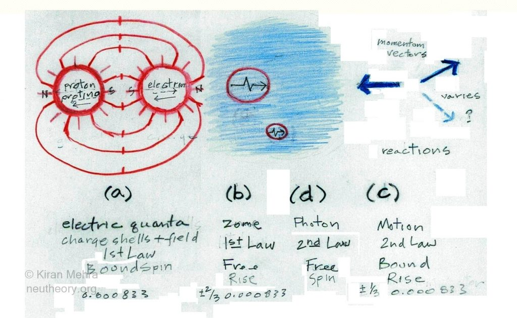 hand drawing showing the electric charge shells and photon bubbles as red circles, space as a blue shade and blue arrows representing motion