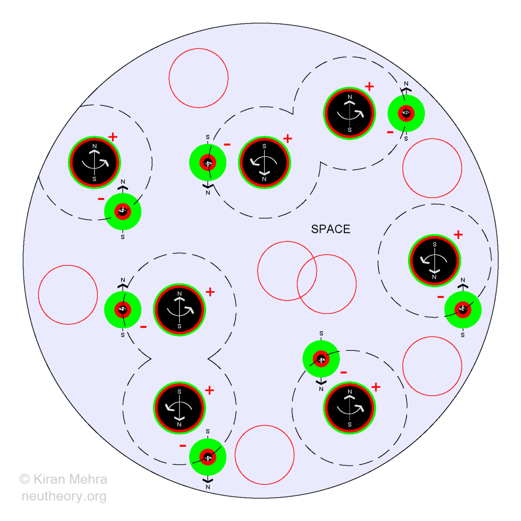 Large circle shaded light blue filled with black balls with red bands representing protons with orbiting electrons bound together as hydrogen atoms