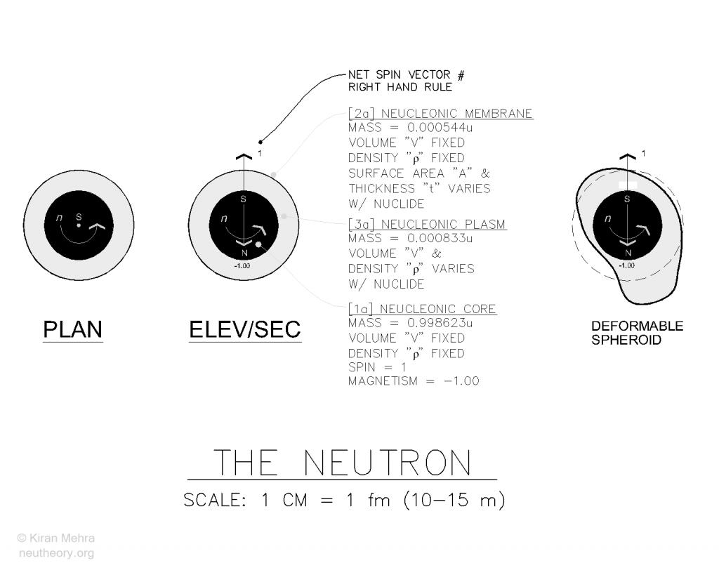 3 diagrams with text describing the properties of the neutron.