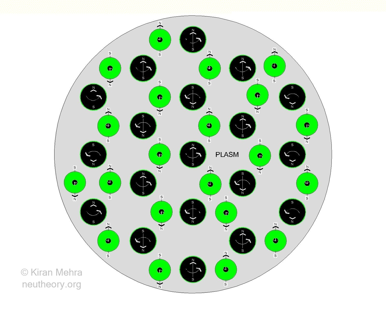 Large circle shaded light grey filled with smaller black balls with green bands representing matter cores and membranes before the little bang transformation