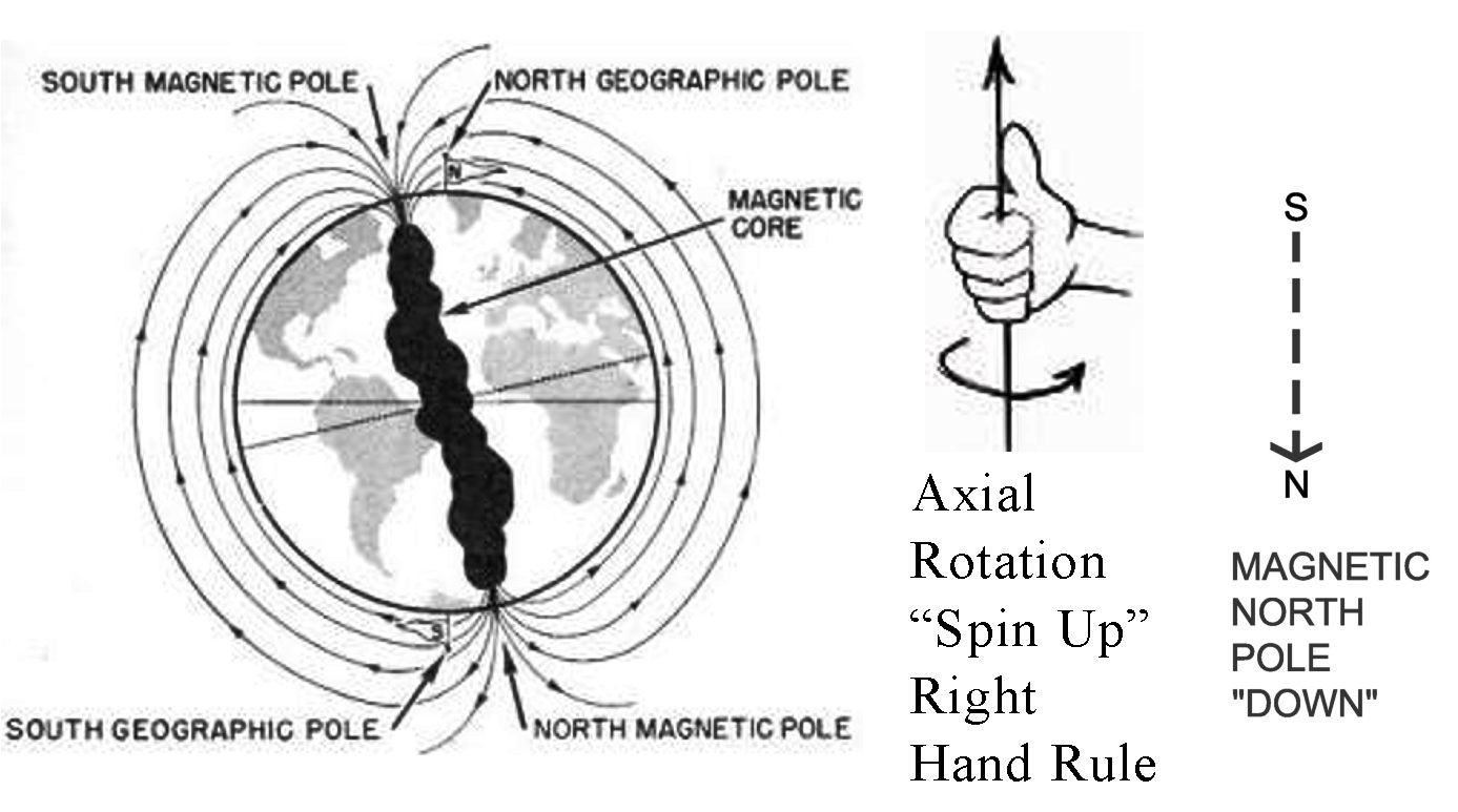 "A diagram of the earth showning it's spin and magnetic polarity, a curled right hand with ""thumbs up"", and an arrow pointing down"